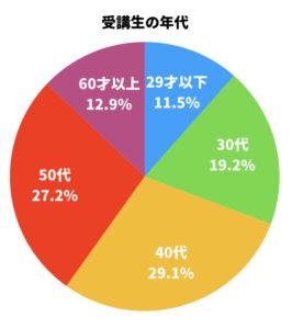 受講生の半数以上が40代50代です。