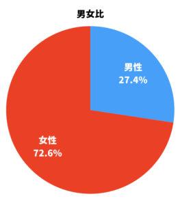 女性の比率が70%を超えます。